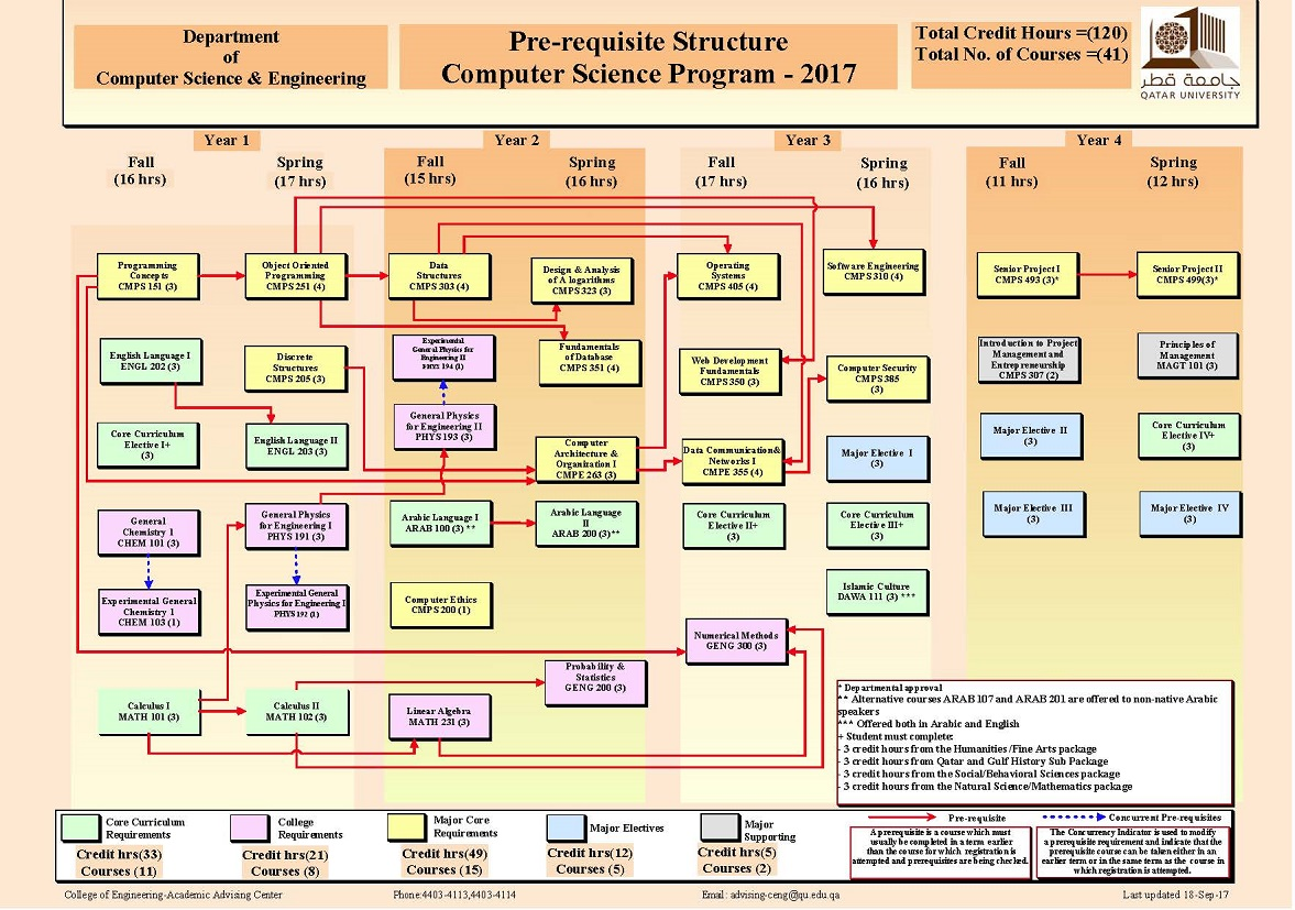 Prerequisite Flowchart Qatar Univeristy